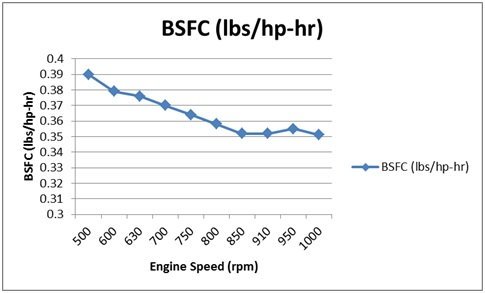 Figure 17 brake specific fuel consumption forcaterpillar for Outboard motor fuel consumption chart