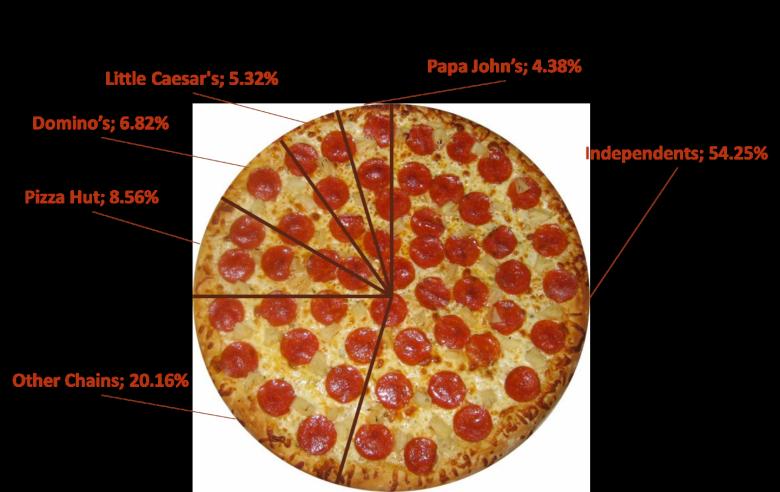 advantages of pizza hut